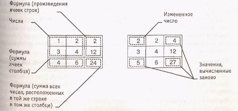 Электронные таблицы курсовая работа 5106
