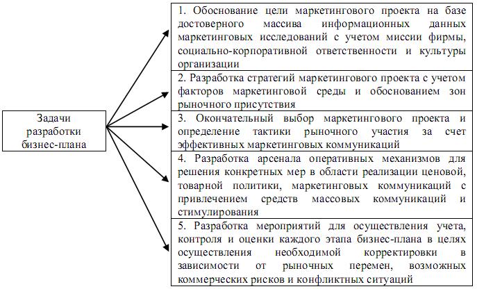 Назначение и структура бизнес плана реферат 2283