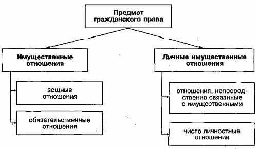 Отношения, регулируемые гражданским правом, Имущественные отношения, регулируемые гражданским правом
