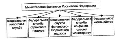 Функции министерства финансов