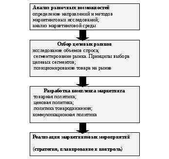 Управление и концепции управления маркетингом курсовая работа 1926