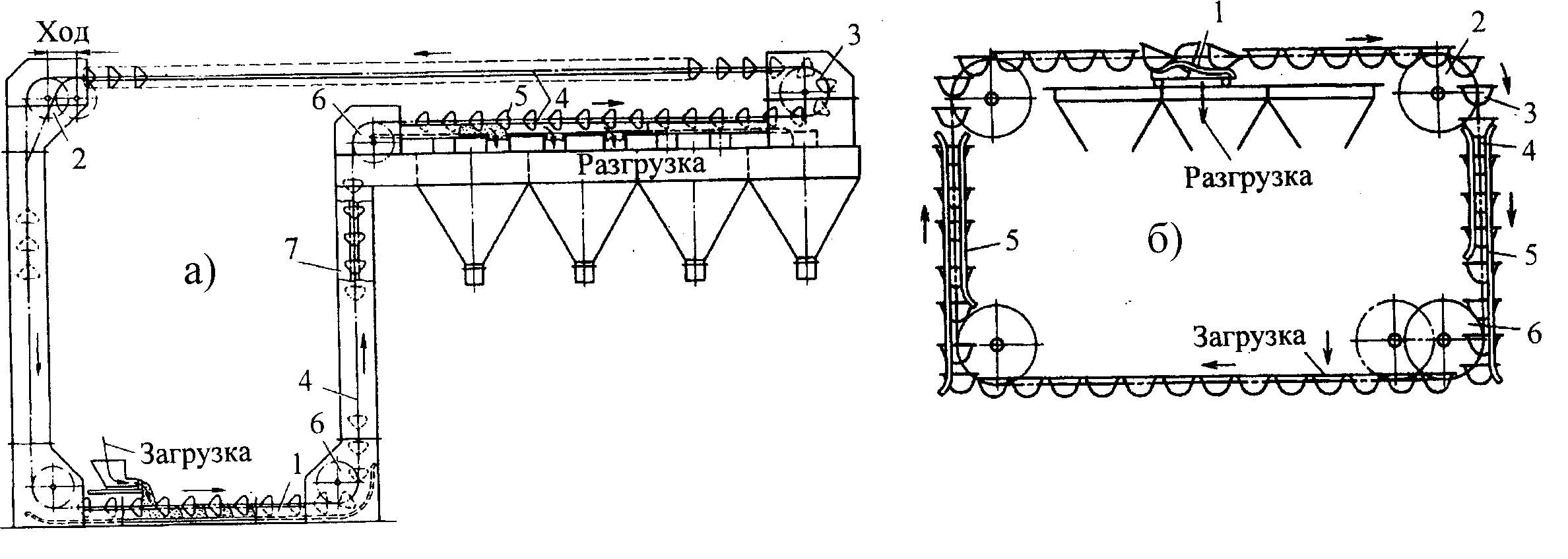 Область применения ковшового конвейера блок управления на фольксваген транспортер