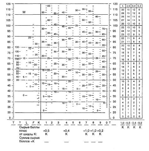 расчета среднедневного интерпретация теста смил по баллам материального