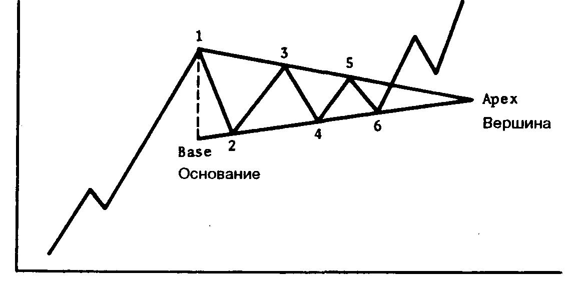 Форекс фигура треугольник — forex для новичков