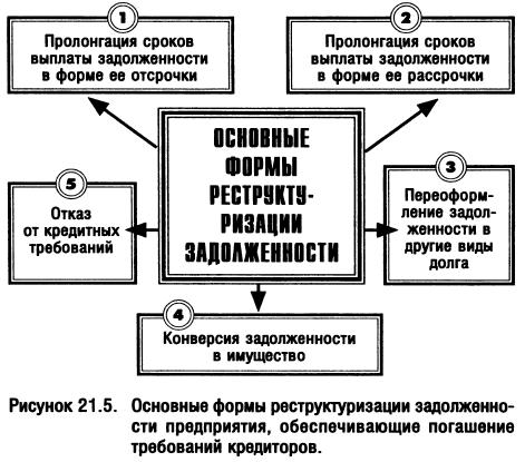 модели реструктуризации задолженности