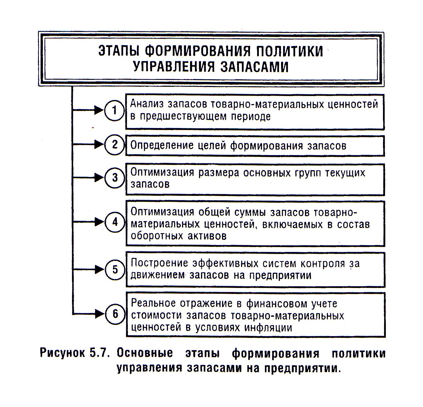 Схема управления запасами на предприятии