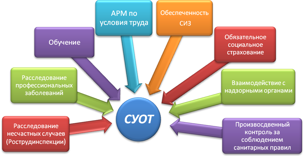1. Структура предприятия