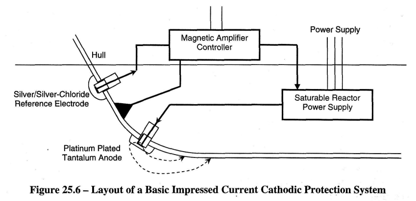 Cathodic Protection Wiring Diagram Electrical Systems Diagrams