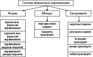 Опорний конспект лекц й казначейська справа