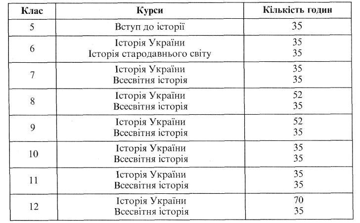 сучасна система шкільнох історичної освіти україни
