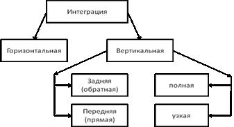 Стратегия обратной вертикальной интеграции характерные черты фирмы
