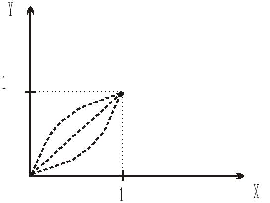 постановка задача поиска метод проекции градиента назад