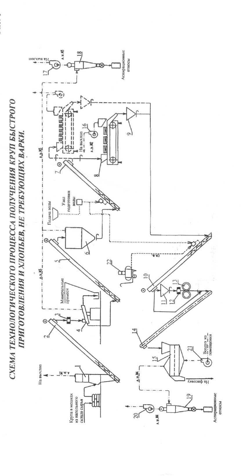 Технологическая схема производства крупы фото 564