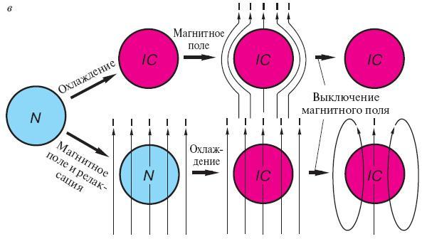 Доклад понятие о сверхпроводимости 6025