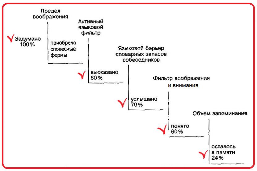 Схема потери информации при вербальном сообщении