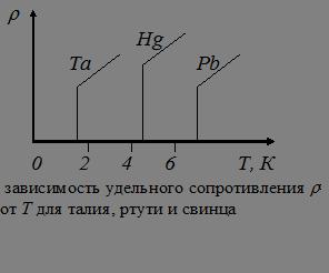 Понятие о сверхпроводимости доклад 1795