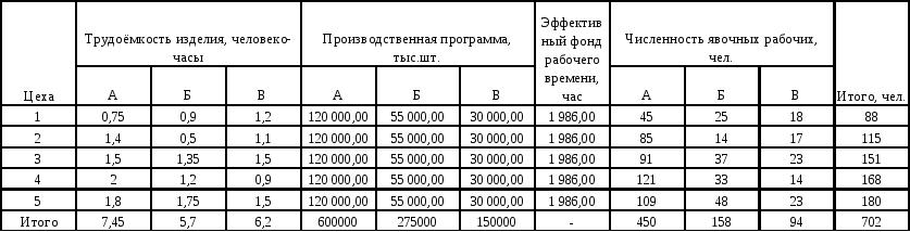 Расчет трудоемкости производственной программы и явочной  Расчет трудоемкости производственной программы и явочной численности рабочих