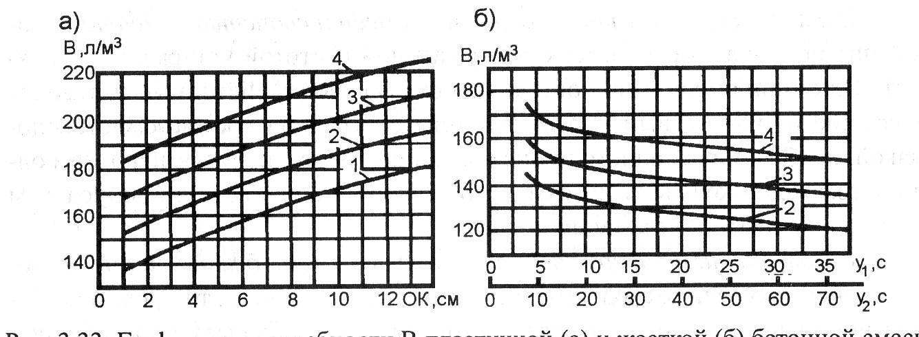 Водопотребность бетонной смеси таблица 1 куб бетонной смеси