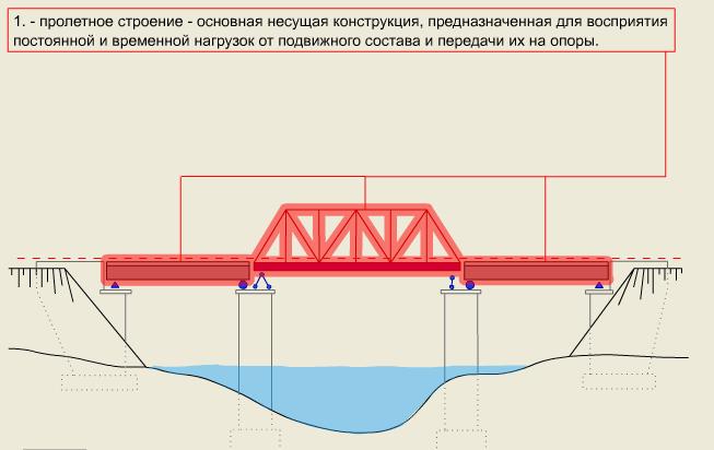 части моста в картинках кивсяки