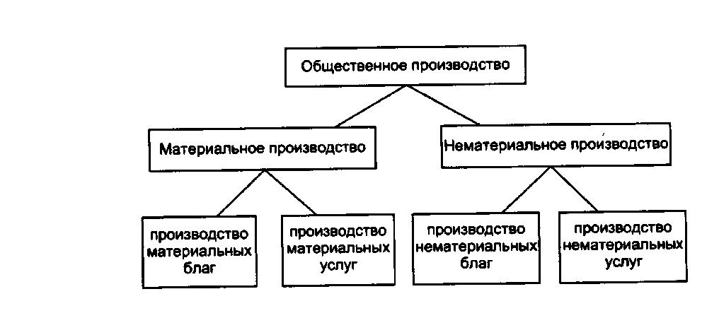 Производственная логистика методика выполнения курсовой работы 1104