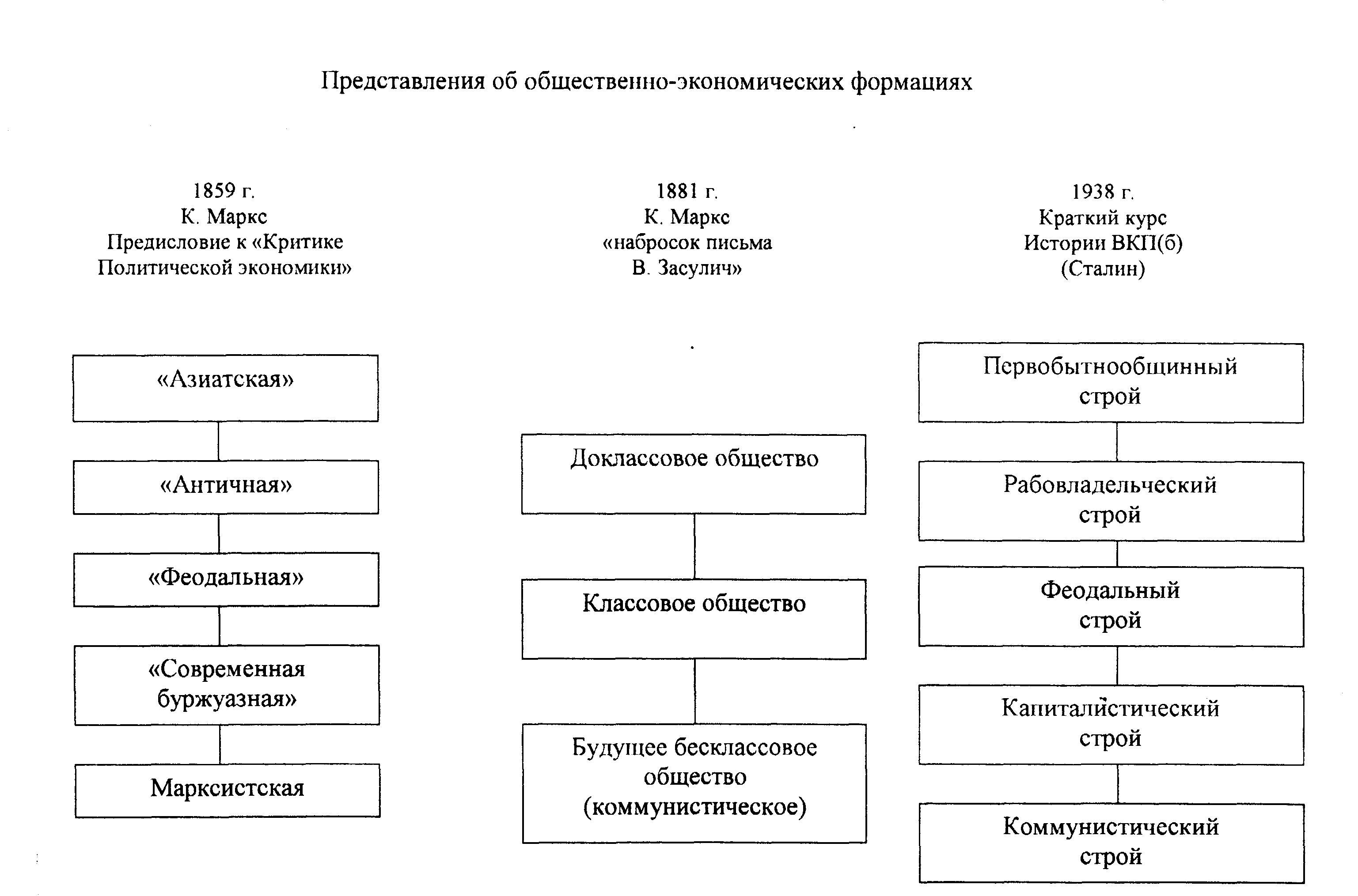 Структура общественного сознания схема фото 64