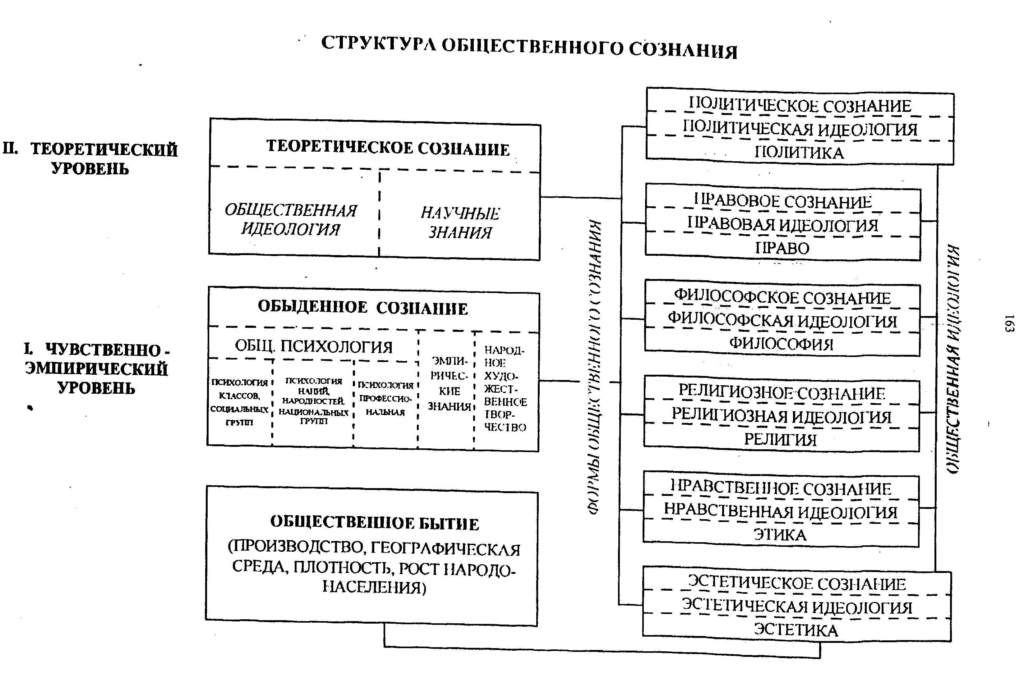 Структура общественного сознания схема фото 250