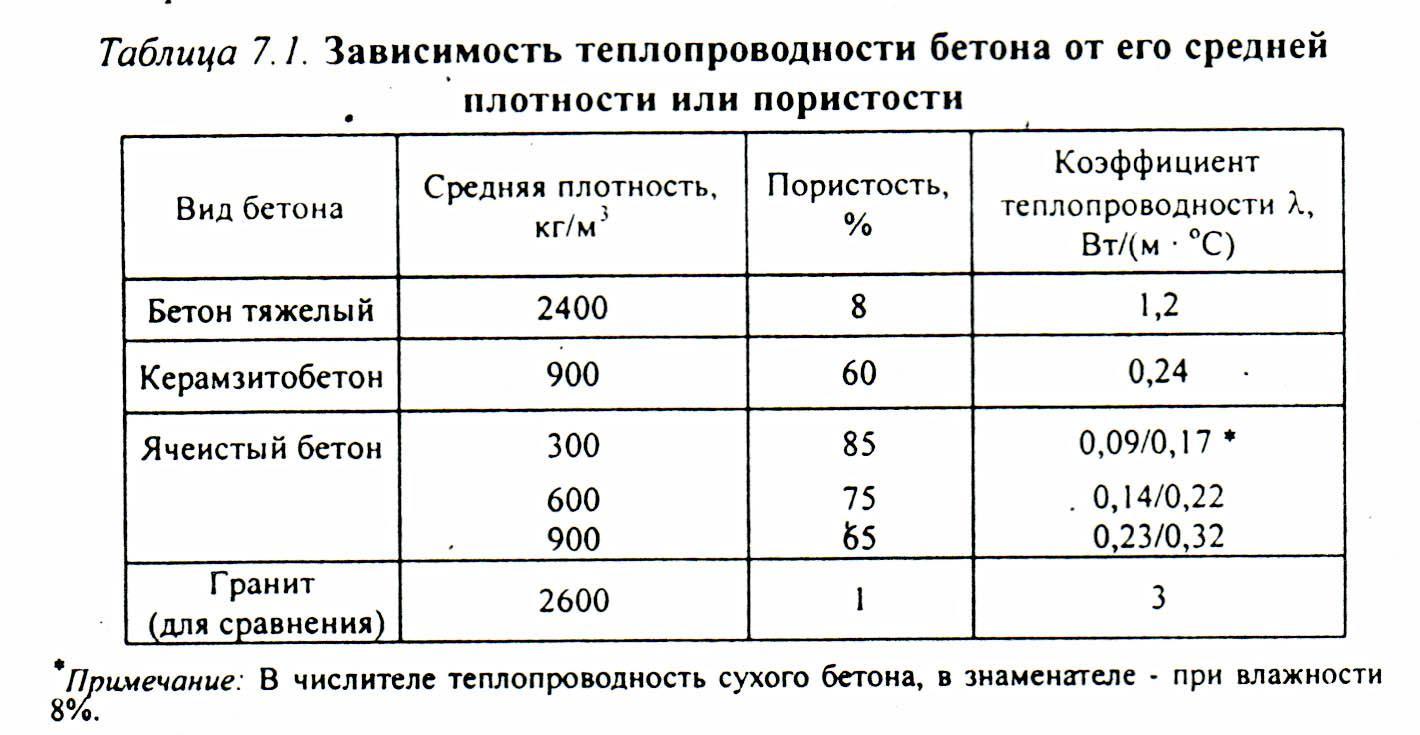 Теплоемкость бетона белый цемент 5 кг купить в москве