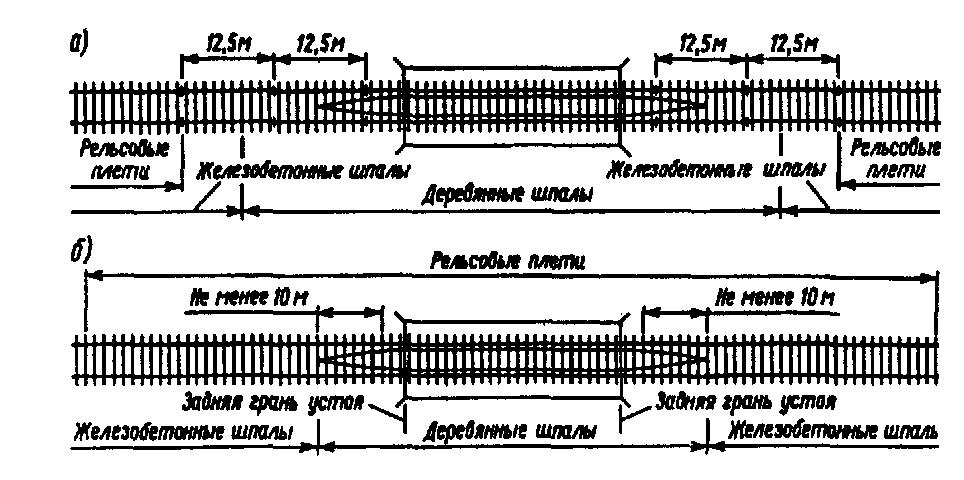 Укладка шпал по эпюре реферат 2658