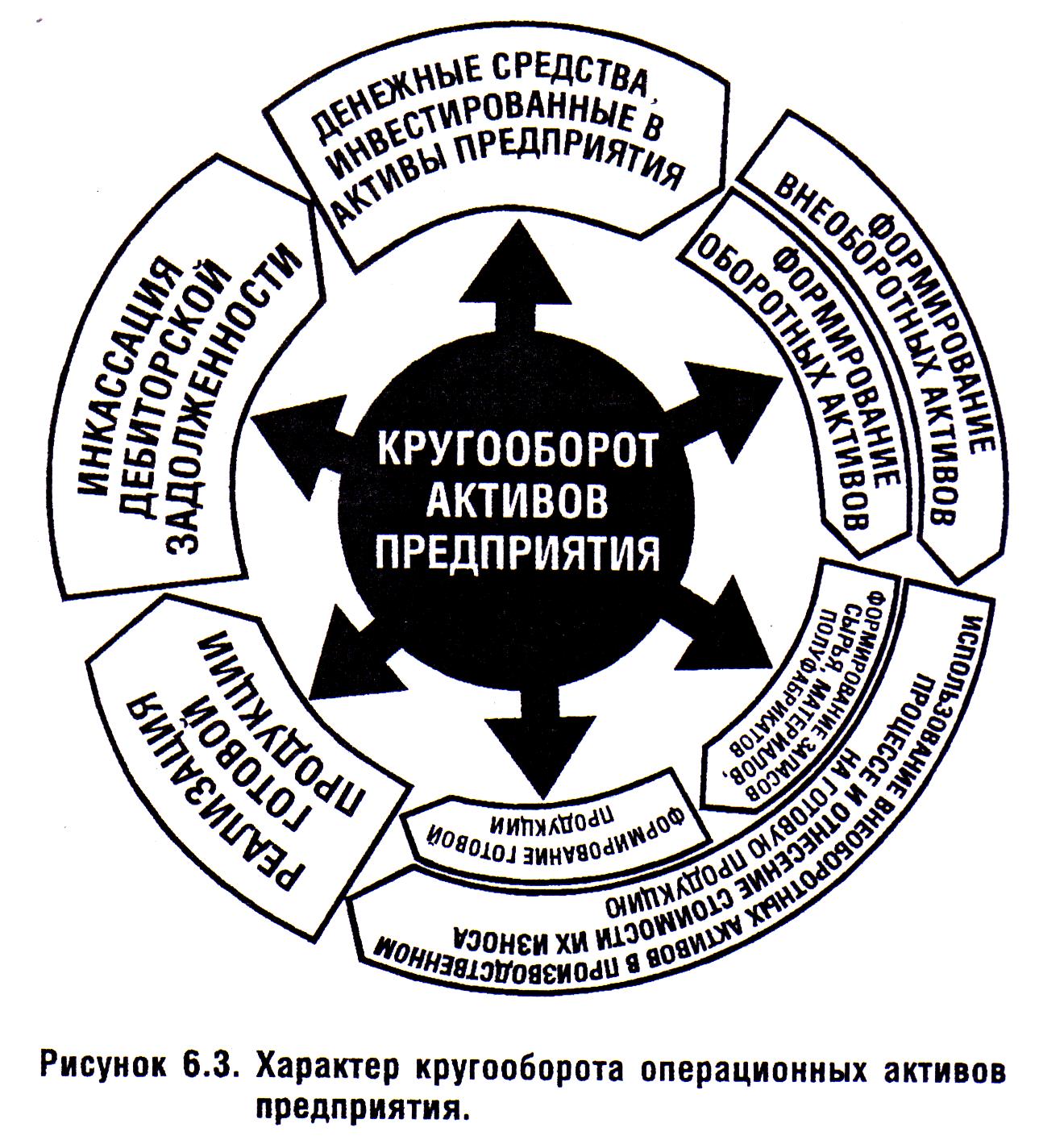 Схема оборотных средств строительной организации