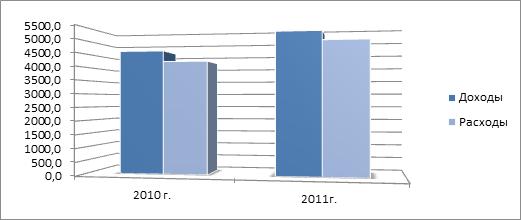 Анализ доходов и расходов Пенсионного фонда рф  Доходы и расходы Пенсионного фонда РФ в 2010 2011 гг