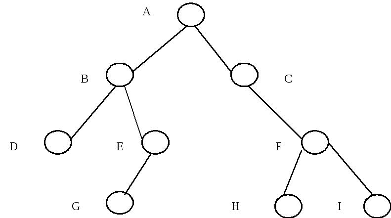 Решение задач по бинарным деревьям рефераты методы решения многокритериальных задач