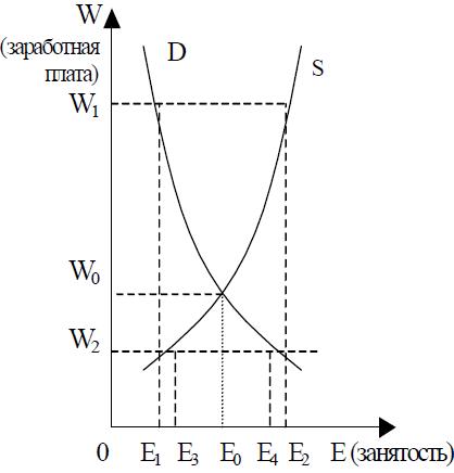Неклассическая и кейнсианская модели курсовая работа работа для девушки скорпиона