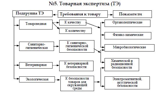 Методы экспертизы потребительских товаров