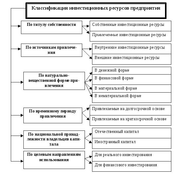 Источники финансирования инвестиционной деятельности  Понятие инвестиционных ресурсов предприятия и их классификация