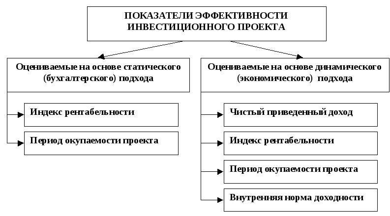 Оценка эффективности инвестиционной деятельности предприятия