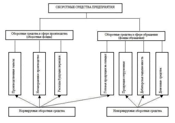 Структура оборотных средств