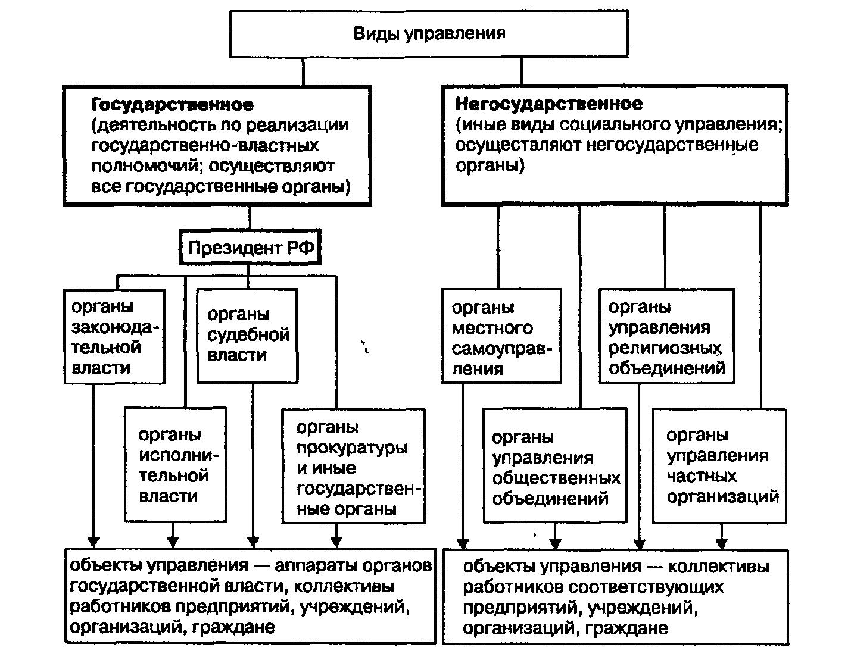 органы государственного руководства и управления обороной шпаргалка