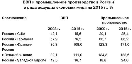 В Госдепе рассказали о доле США и РФ на рынке вооружений за 2005-2015 годы