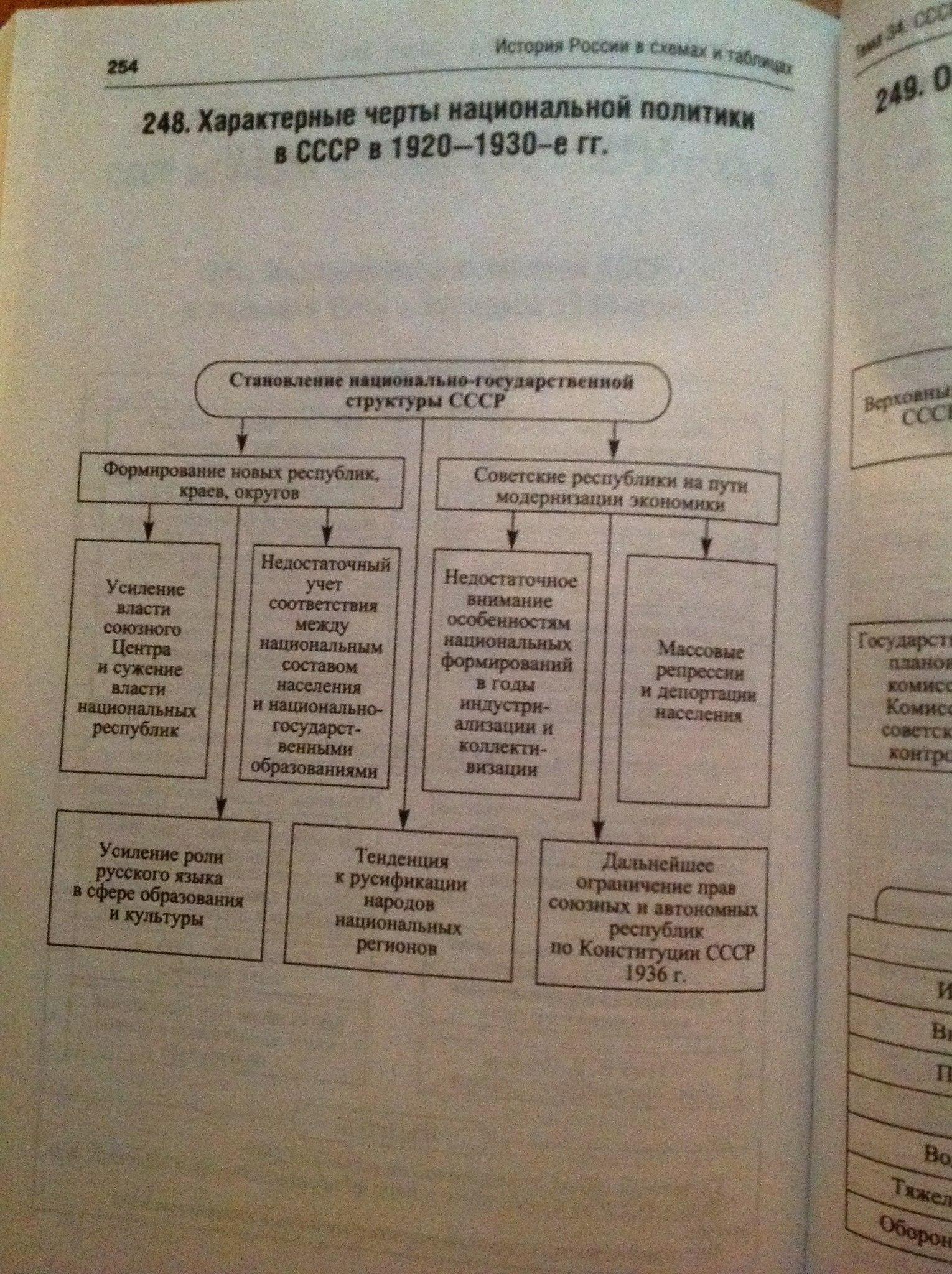 Финансовая система ссср схемы
