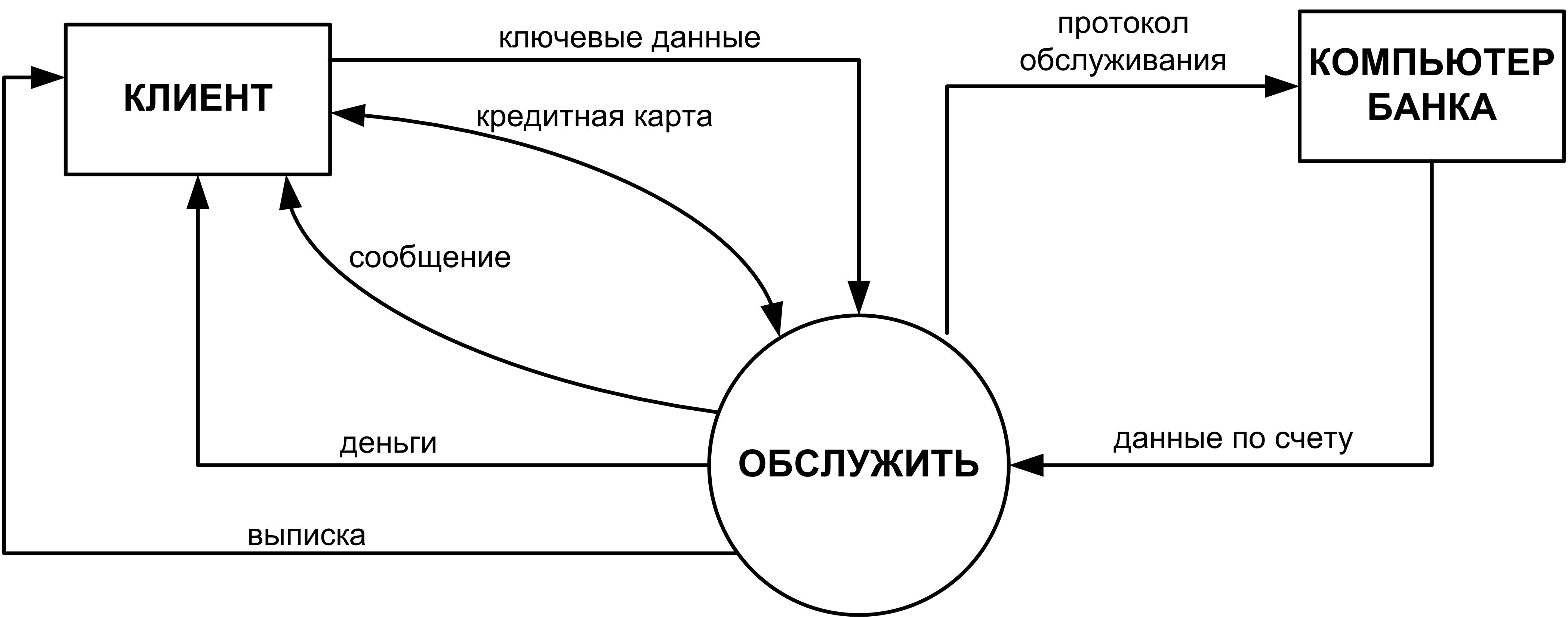 Контекстная диаграмма туристическая фирма личный менеджер в яндекс директ