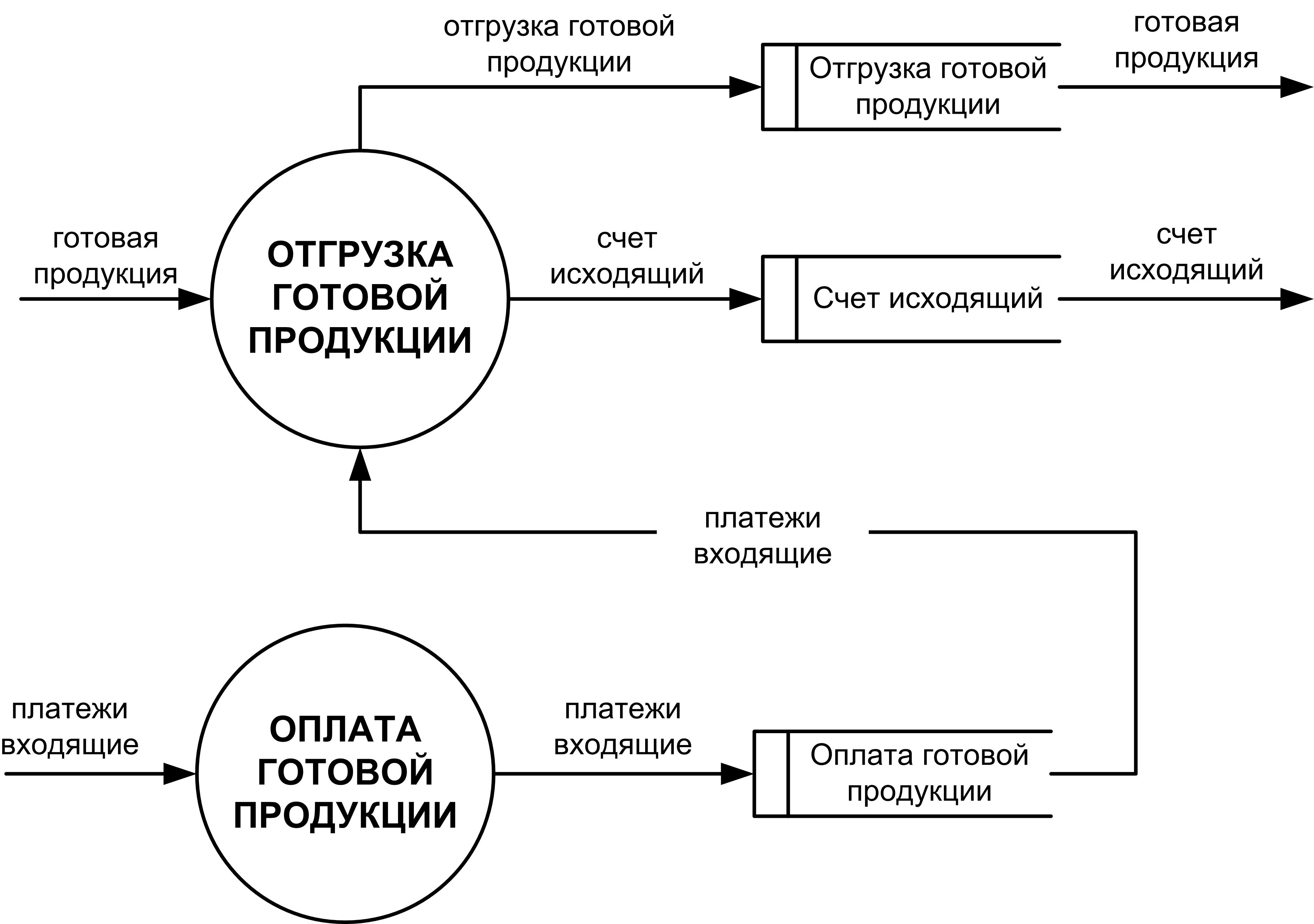 Учет расходов материалов контекстная диаграмма рекламировать сообщество в вк