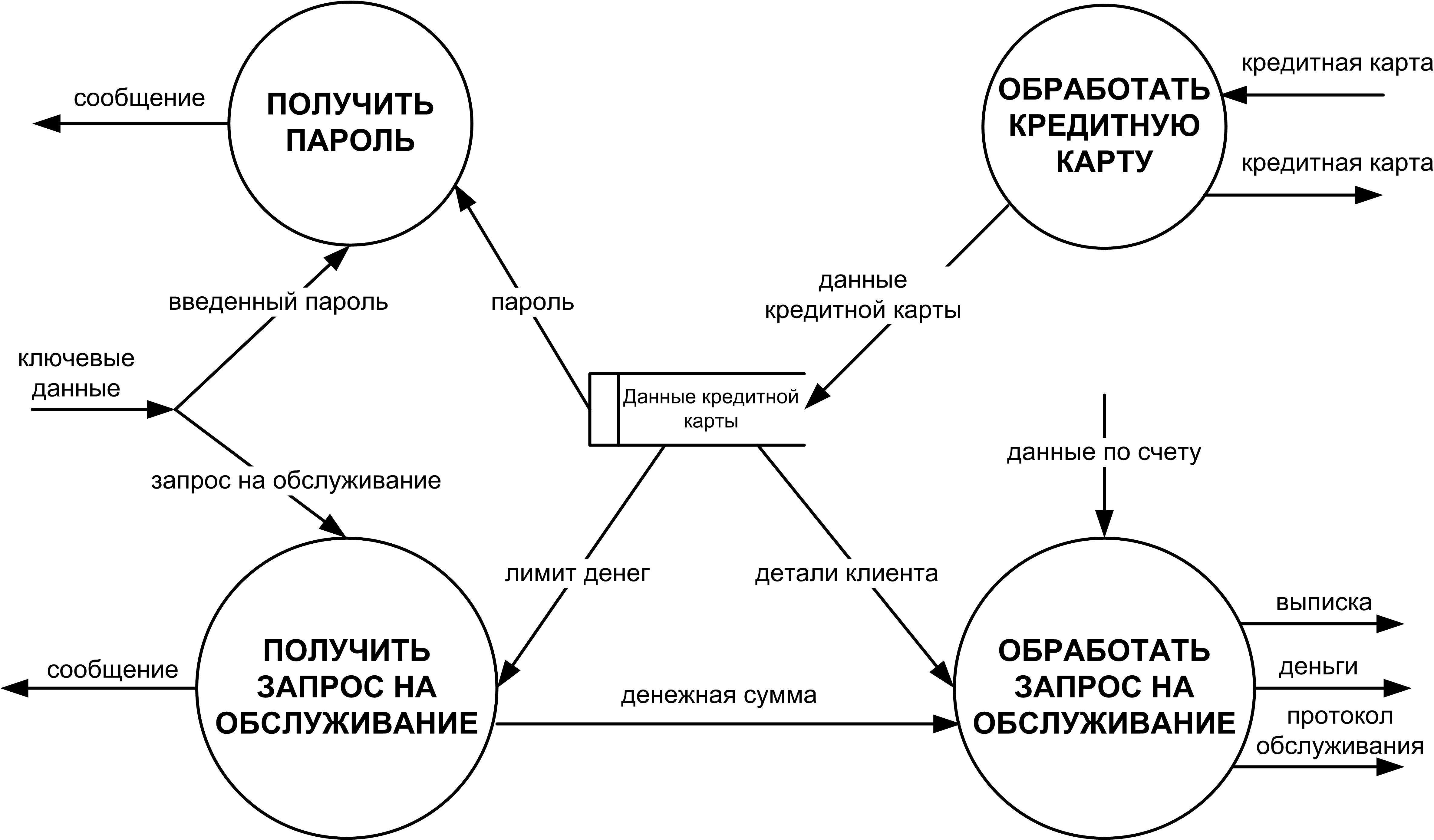 Контекстная диаграмма и детализация процессов экспорт из яндекс директа