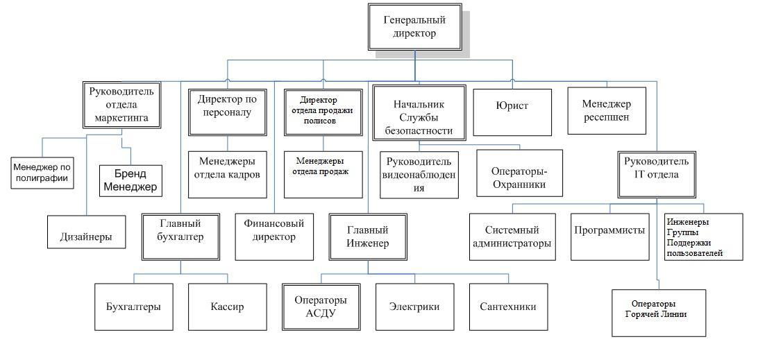 Департамент организационная структура схема