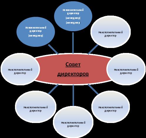 Модели корпоративного управления дипломная работа как устроиться на работу девушке в ппс