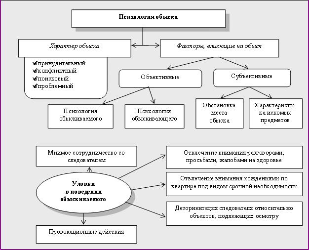 Реферат на тему психология обыска 2426