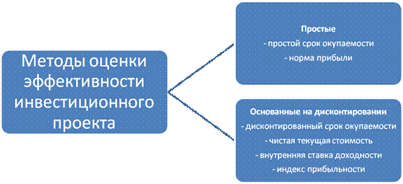 критерии для оценки результативности при разработке продукции частных домов Черемисинове
