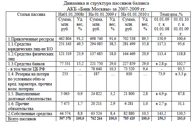График платежей по кредитному договору