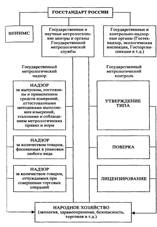 Реферат государственный метрологический надзор и контроль 1158