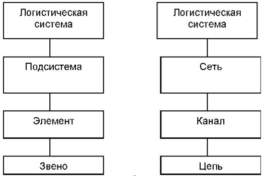 Декомпозиция логистических систем реферат 4423