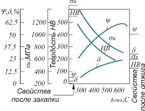Курсовая работа по ознакомительной практике Влияние температуры отпуска на механические свойства стали с 0 4 % С В зависимости от температуры нагрева различают три вида отпуска низкотемпературный